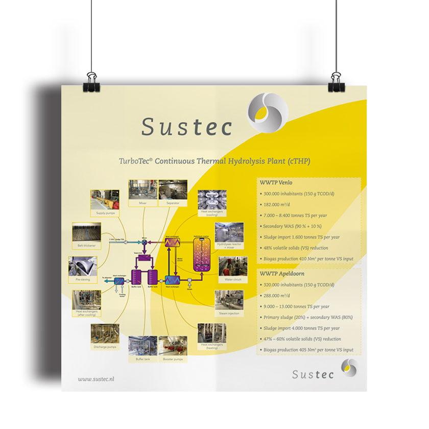Sustec B.V. Poster TurboTec